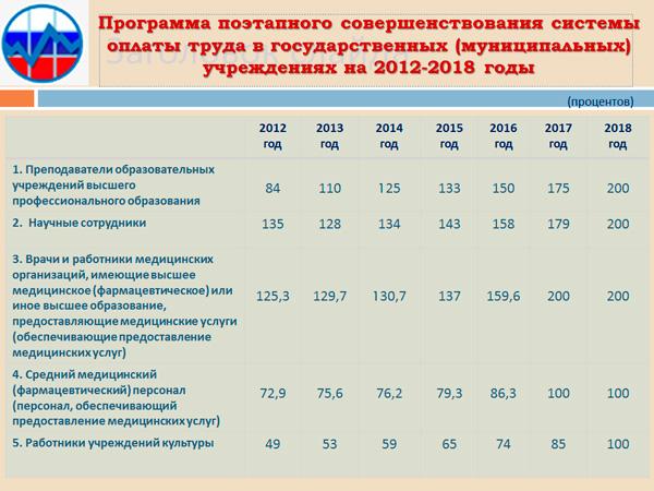 потреьность в педагогических кадрах 2017-2018 челябинск Выкуп машин