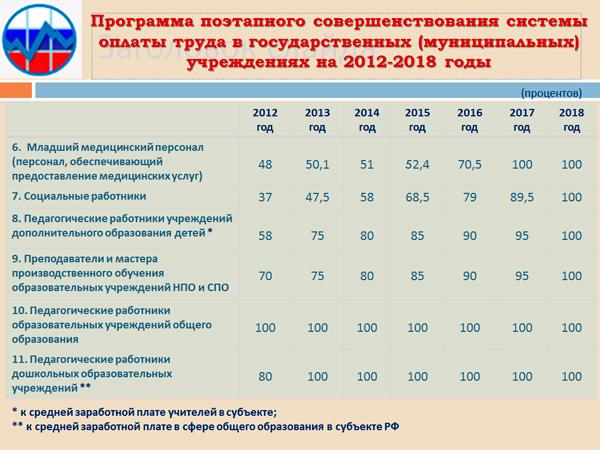 валют оклад дополнительного образования в башкирии героем