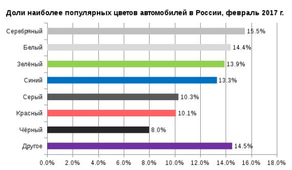 Наиболее популярным цветом среди омских любителей автомобилей стал белый